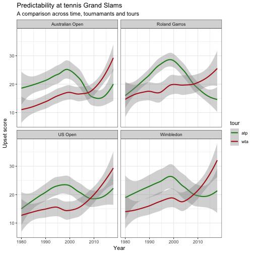 Predictability of Tennis Grand Slams